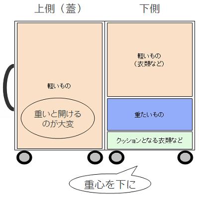 スーツケースの収納の配置